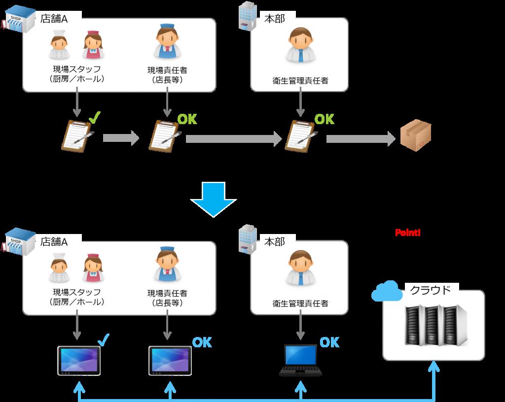 HACCPシステム導入による業務効率化イメージ